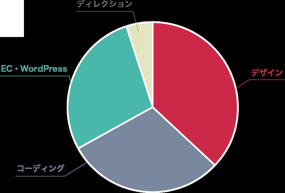 デザイン37%, コーディング30%, EC/CMS構築28%, ディレクション5%